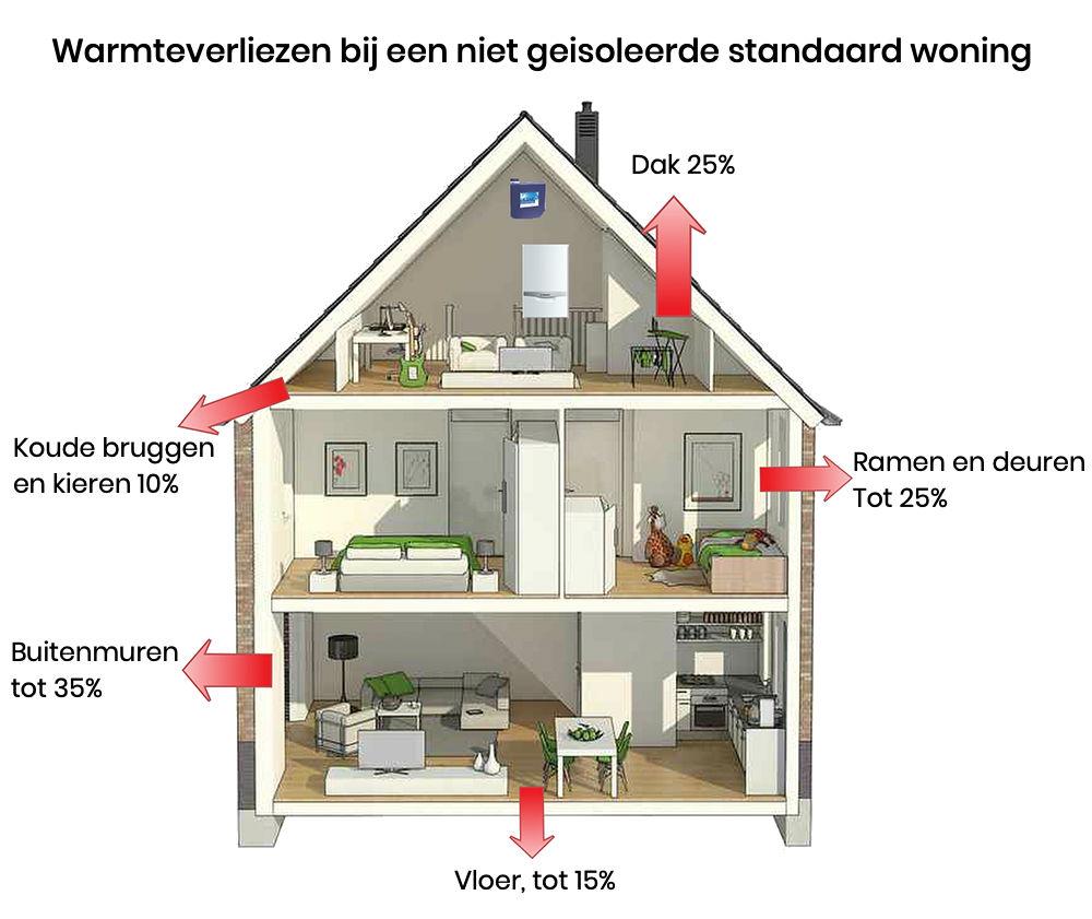 Friday Free: Verduurzaam je huis